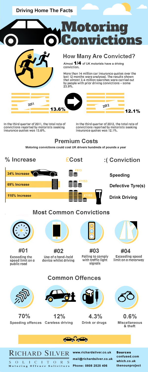 Motoring Convictions Infographic